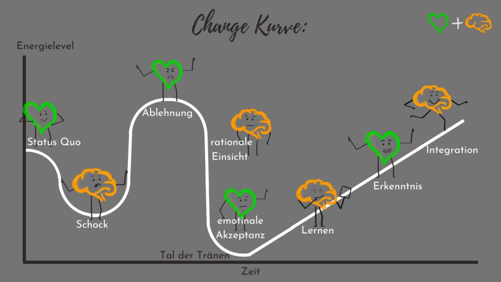 Change Kurve mit Hugo und Henry