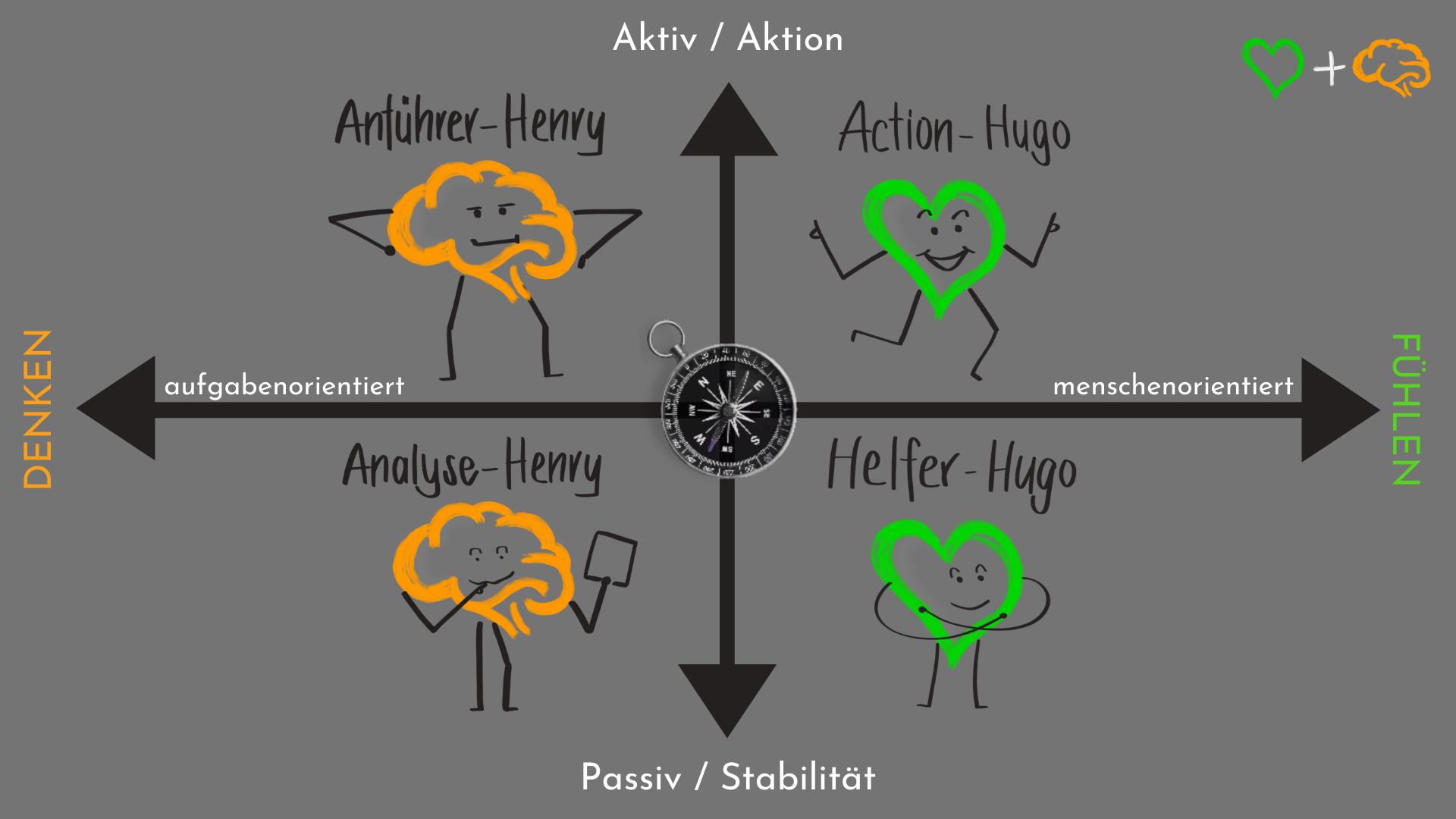 DISG Modell mit Hugo und Henry Gehirnbedienung